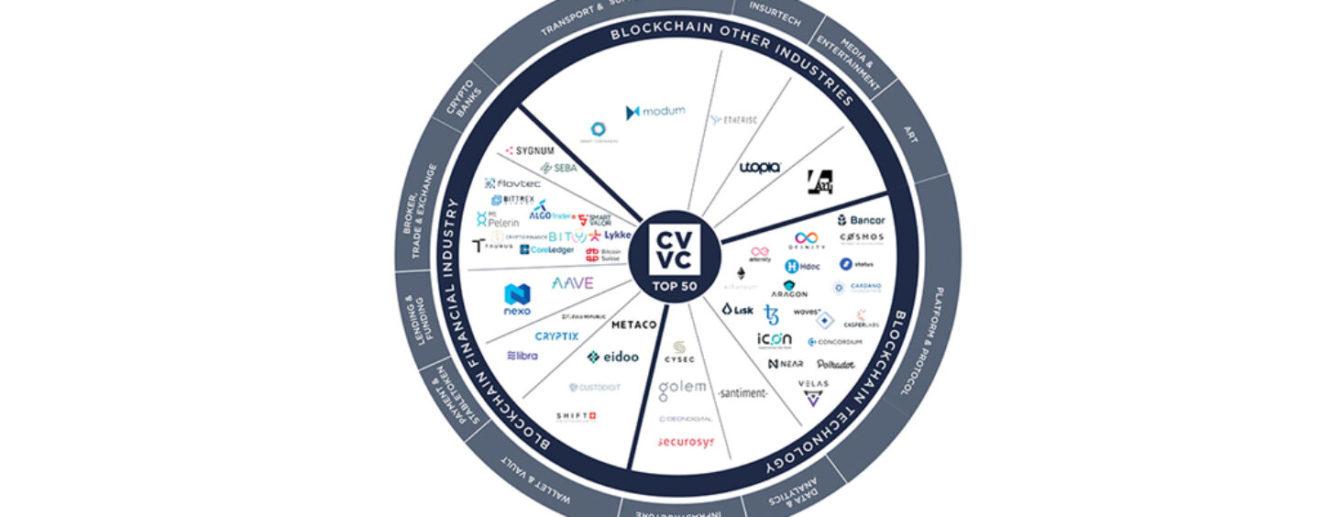 CV-VC-Top-50-Companies-H1-2020-1440x564_c