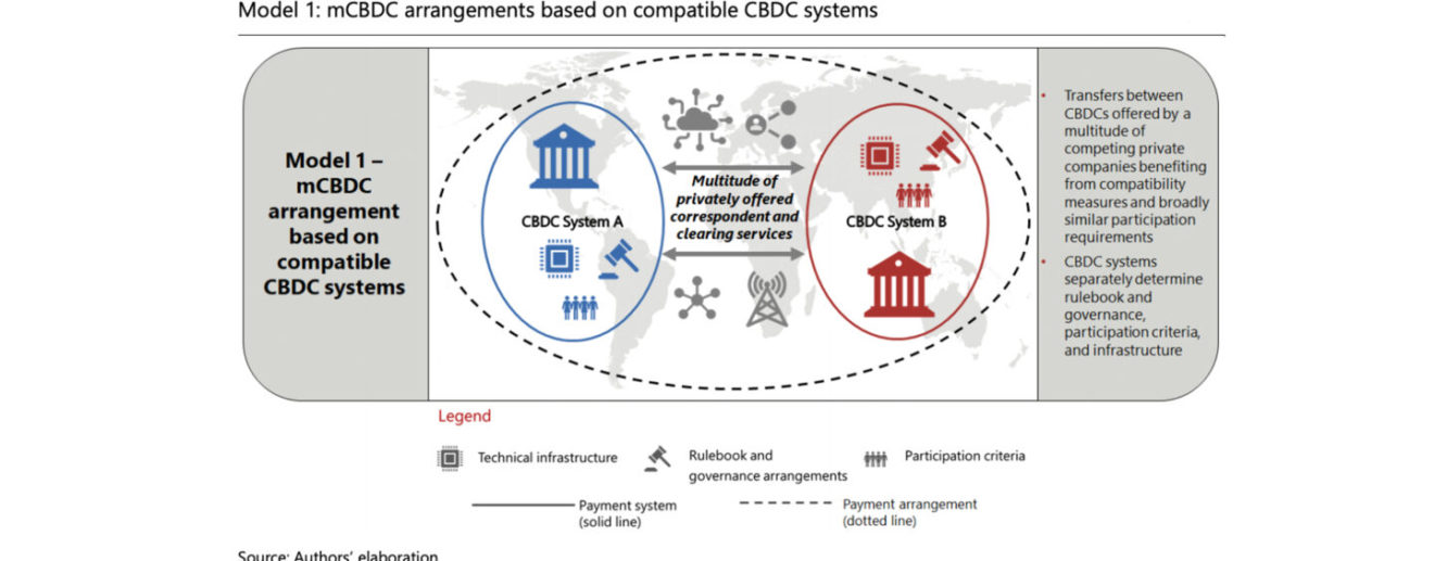 Central-Bank-Digital-Currency-Systems